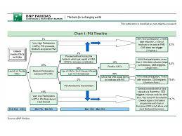 Bnp Paribas Corporate Structure Chart Choose Your Own Adventure The Greek Default Edition