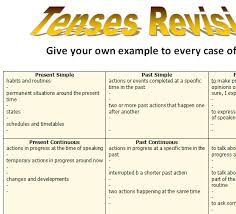 Tenses Revision Chart