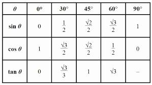 Sine Cosine Values Chart 30 Sin Cos Tan Chart Degrees Pryncepality