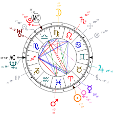 Analysis Of Michael Fassbenders Astrological Chart