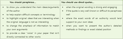 Direct Quotes A Guide To Paraphrasing In Research Papers Apa Ama Wordvice