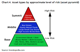 Investment Pyramid Chart Why Students Need To Understand Investing Basics Federal
