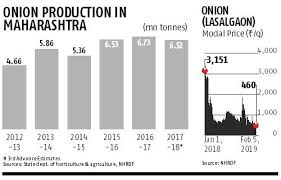Onion Price Chart India Onion Prices In Maharashtra Hovering At 2 Year Lows Farmers