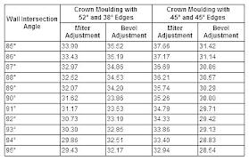 Brick Moulding Dimensions Cove Molding Sizes Crown 3 Size Vs