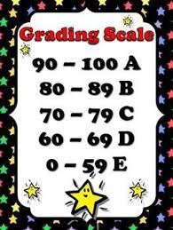 Grading Chart For Elementary School Grades Clipart Grading Scale Grades Grading Scale
