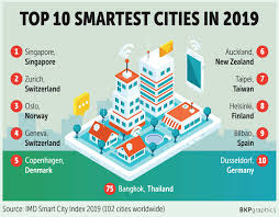 Singapore Design School Ranking Bangkok Occupies 75th Place In Ranking Of Smart Cities
