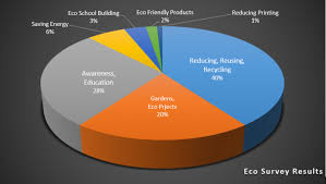 Caring For The Environment Survey Results Educate Magis