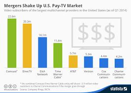 Chart Mergers Shake Up U S Pay Tv Market Statista