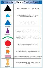 Montessori Elementary Charts Montessori Materials Parts Of Speech Grammar Symbol Charts