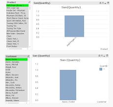 Richardson Charts Solved Qlik View Charts Doudt Qlik Community