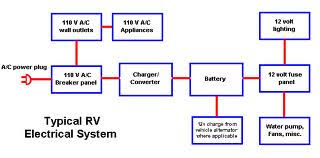 rv electricity 12 volt dc 120 volt ac battery inverter