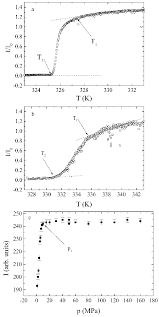 Light Pressure Typical Graphs For The Light Intensity Vs Temperature A