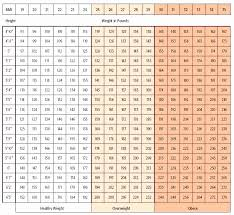 Asian Ideal Height Weight Chart 32 True To Life Bmi Asian Male Chart
