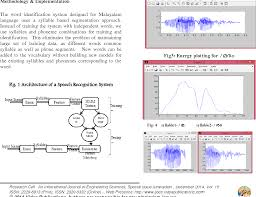 Pdf Malayalam Word Identification For Speech Recognition System