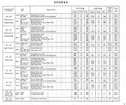 Sturmey Archer Spoke Chart Wheel Fanatyk