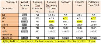 Race Time Predictor Chart Predicting Race Potential The Running World According To Dean