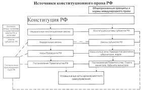 Курсовая работа Источники конституционного права Российской Федерации Система нормативных правовых актов являющихся источниками конституционного права многообразна и включает в себя несколько их видов