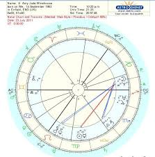 Example Of Some Transits Andrea J Miles Astrology