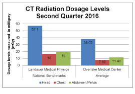 Overlake Hospital One Chart Radiation Safety Overlake Medical Center