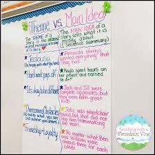 Main Idea Chart Examples Teaching With A Mountain View Teaching Main Idea Vs Theme