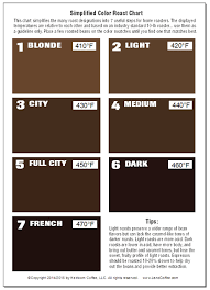 Roast Level Chart 7 Swatches To Guide Roasting