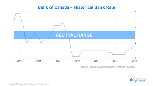 Bankrate Mortgage Chart Canada Interest Rate Forecast 2020 Mortgage Sandbox