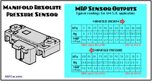 manifold absolute pressure map sensors manifold absolute pressure map sensor