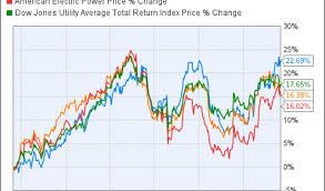 Duke Energy Stock Quote