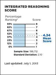 Gmat Scaled Score Chart How The Gmat Integrated Reasoning Section Is Scored