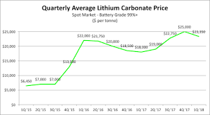 This Electric Metal Gem Is Up 55 In 2018 And Investors Have