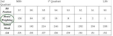 45a Internet Protocol The Magic Subnet Chart