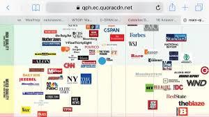 News Media Bias Chart