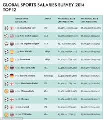 list of sports teams man city stars revealed to be worlds highest paid sports stars