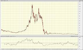 Greece Stock Market Index Chart One Of The Biggest Stock Market Collapses In History