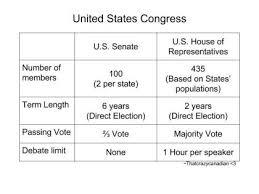 House Senate Congress Chart Senate Vs House Who Has More Power High School American