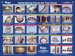 Bearing Damage Chart Koyo Bearing Failure Chart Poster