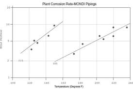 Mondi Sulfuric Acid Piping Corrosion Resistance Data