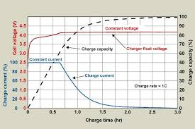 36 Volt Battery State Of Charge Chart Charging Lithium Ion Batteries Battery University