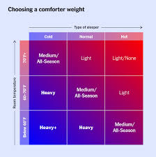 Fill In Weight Chart The Best Comforter For 2019 Reviews By Wirecutter