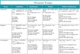 Translation Chart Hindi To English 76 True Hindi English Tense Chart Pdf