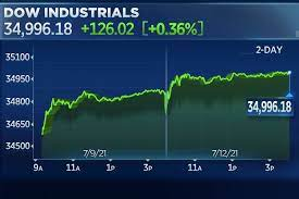 Dow jumps 120 points to close just shy ...