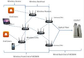 recent advances in broadband wireless access networks wired home network setup at Wired Broadband Diagram