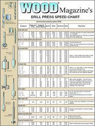 Drill Press Speed Chart Metal Drill Bit Speed Chart Wood Power Drills Accessories