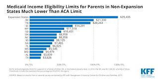 Medicaid Texas Eligibility Chart