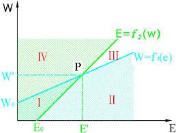 Concept Diagram For Water Energy Nexus Chart Color Figure