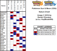 Pokemon Type Chart Sun And Moon Pokemon Sun And Moon Chart Www Bedowntowndaytona Com