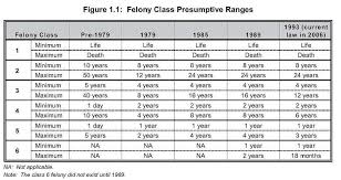 Felony Chart Nc Nc Felony Sentencing Chart Luxury 35 Ohio Felony Sentencing