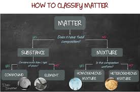 Classification Of Matter Chemsimplified