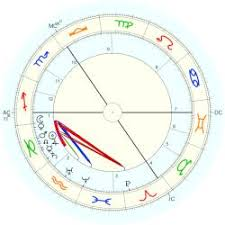 Capricorn Natal Chart Celestial Seven Planets And Node In Capricorn Astro Databank