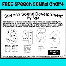 Speech Sound Development Chart For Parents Revised 2019 Tpt